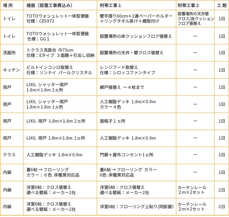 選べるリフォーム20万円プラン、トイレ・キッチン・洗面台・雨戸・テラス・内装