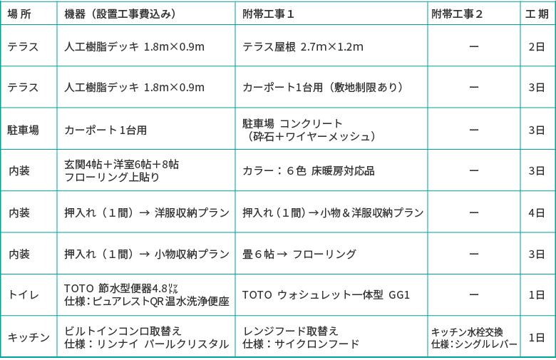 選べるリフォーム30万円プラン、テラス・駐車場・内装・トイレ・キッチン