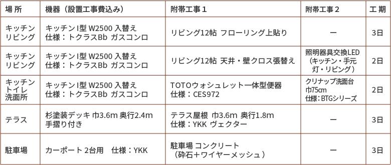 選べるリフォーム50万円プラン、キッチン/リビング・キッチン/トイレ/洗面所・テラス・駐車場