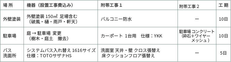 選べるリフォーム80万円プラン、外壁塗装・駐車場・バス・洗面所