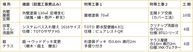 選べるリフォーム100万円プラン、外壁/屋根/玄関・浴室/トイレ/洗面所・庭/テラス