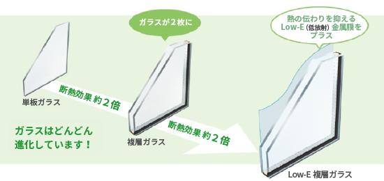 Low-E複層ガラス_ガラスはどんどん進化しています!